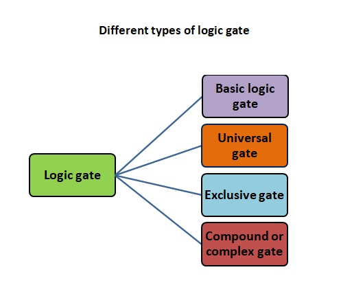 Different types of logic gate
