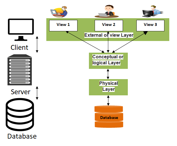 Layers of DBMS