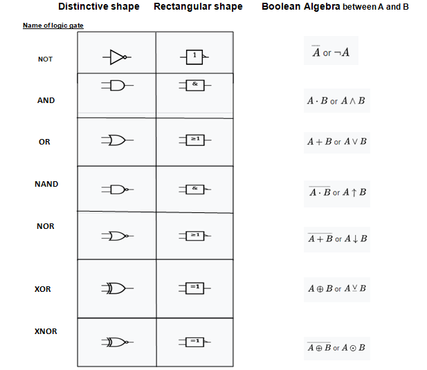 Symbol of logic gate