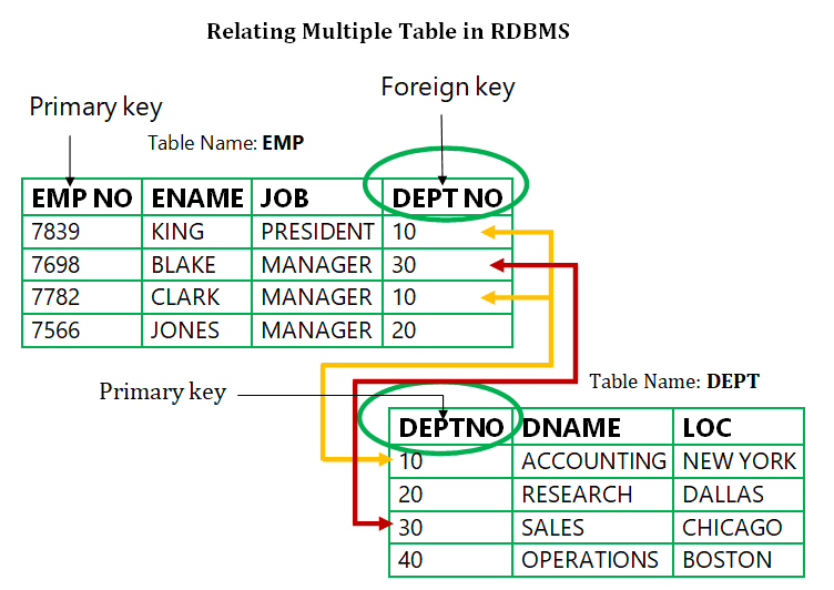 Relating multiple tables in RDBMS