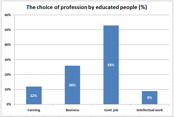 Graph on the choice of profession by different educated people